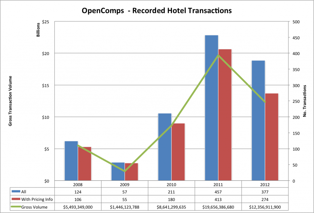 2008-2012 Hotel Recorded Transactions