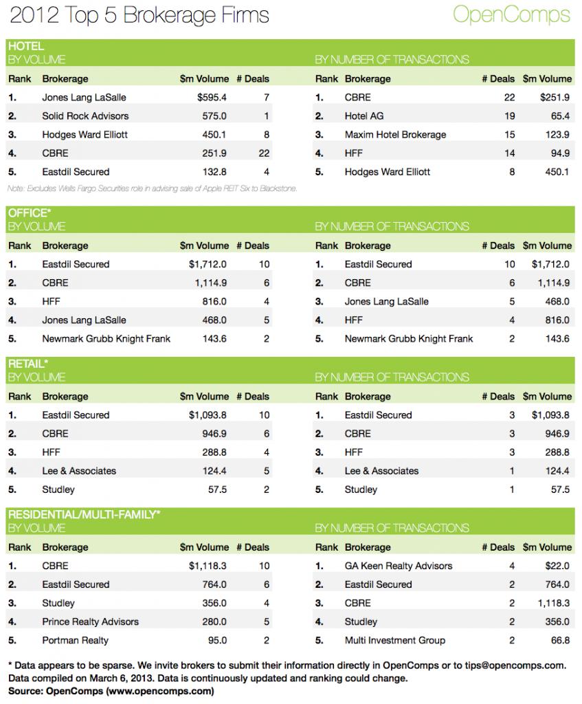 2012 Top 5 Brokers