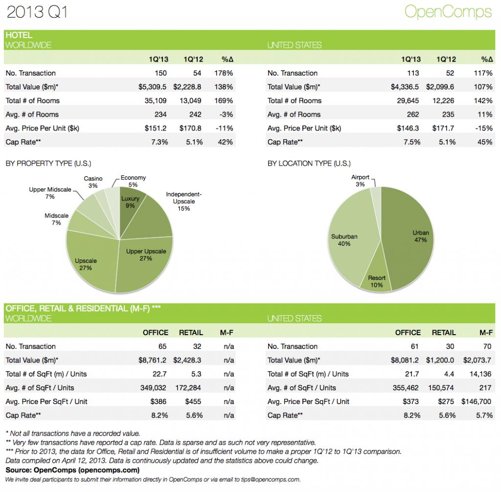 2013-Q1 Statistics