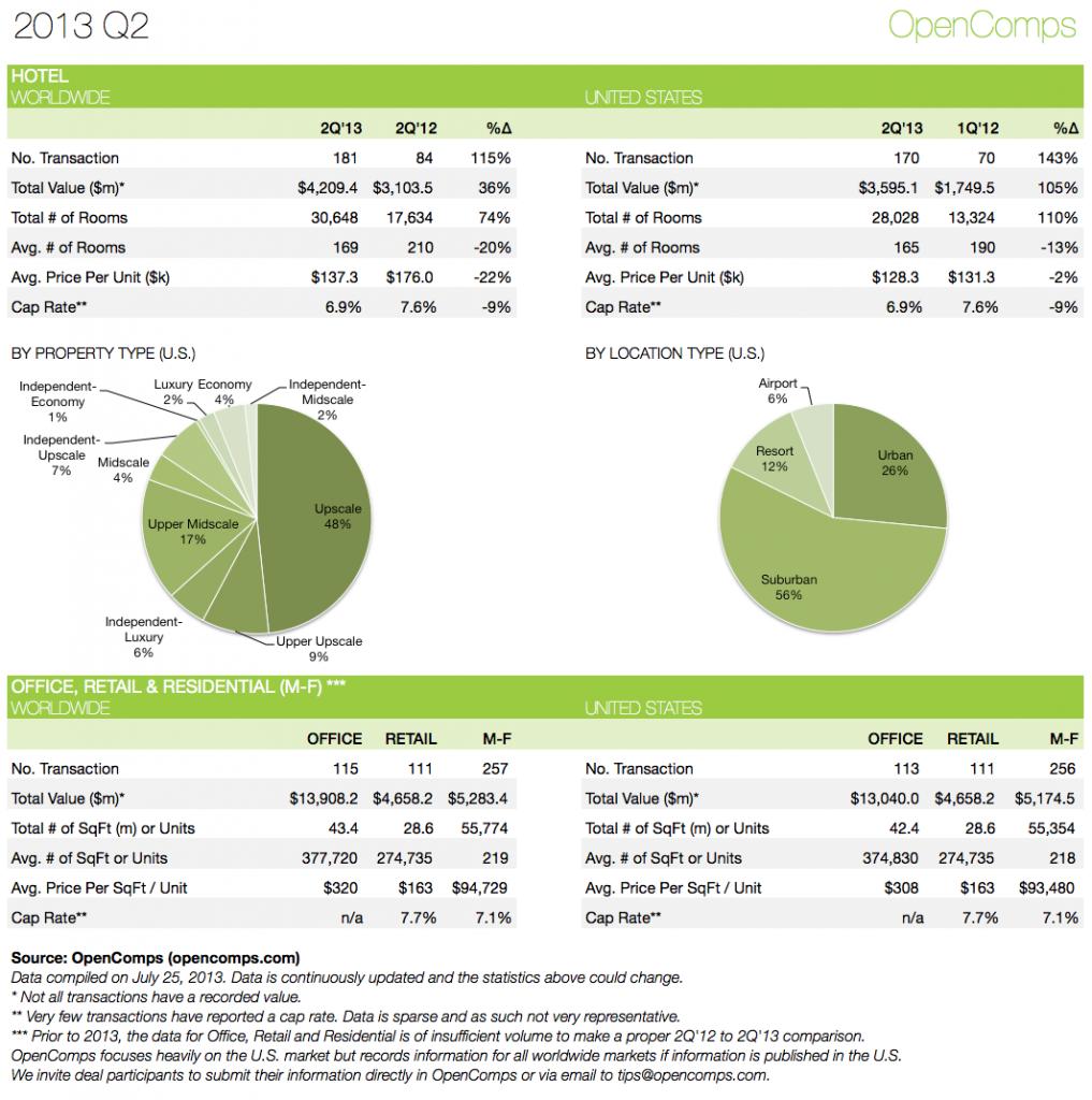 2013-Q2 Statistics