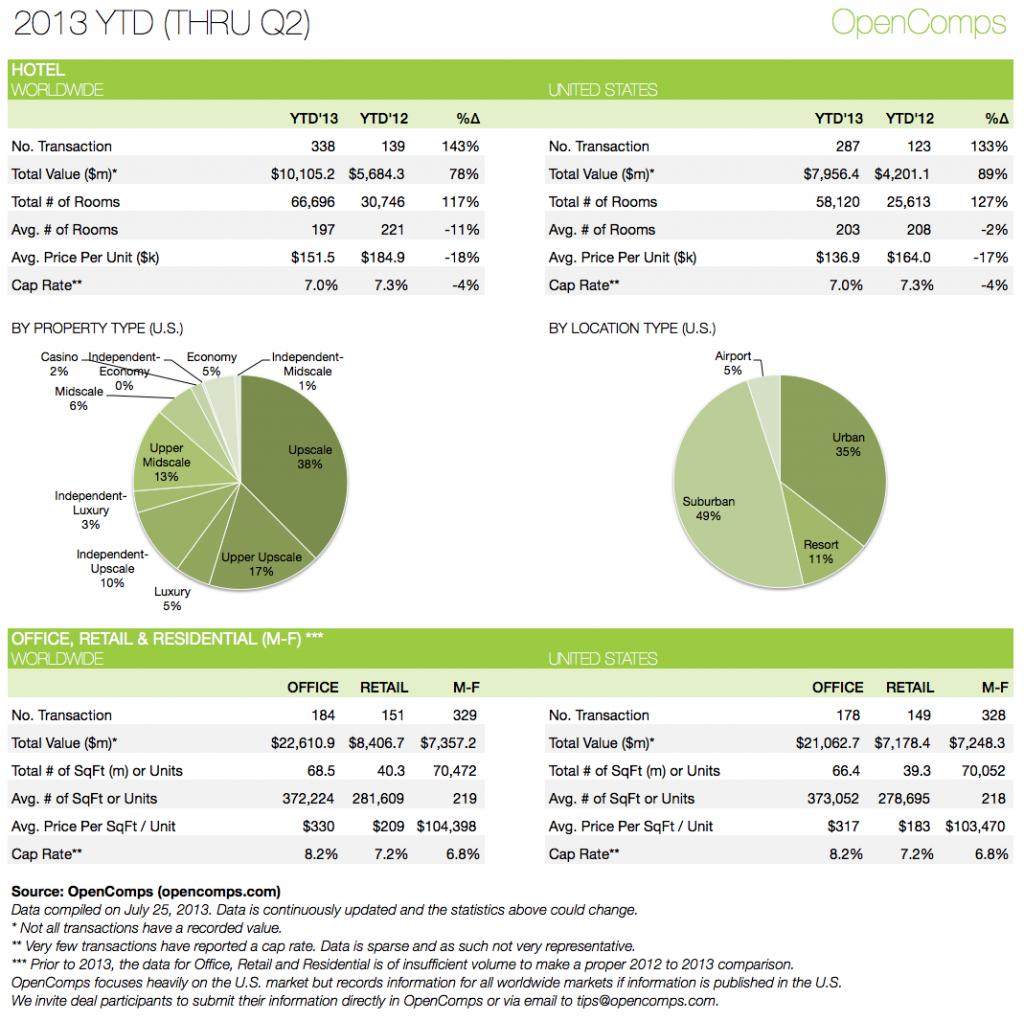 2013-Q2 YTD Statistics
