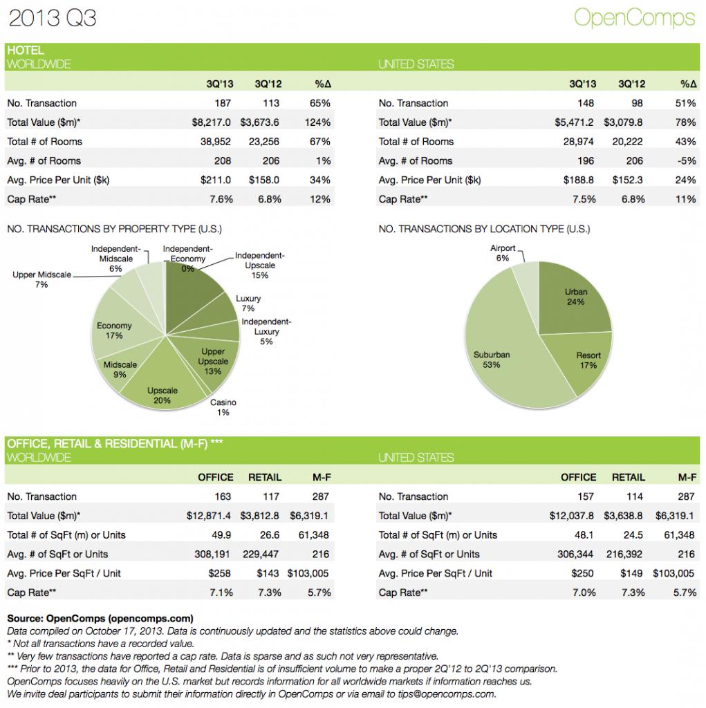 2013-Q3 Statistics