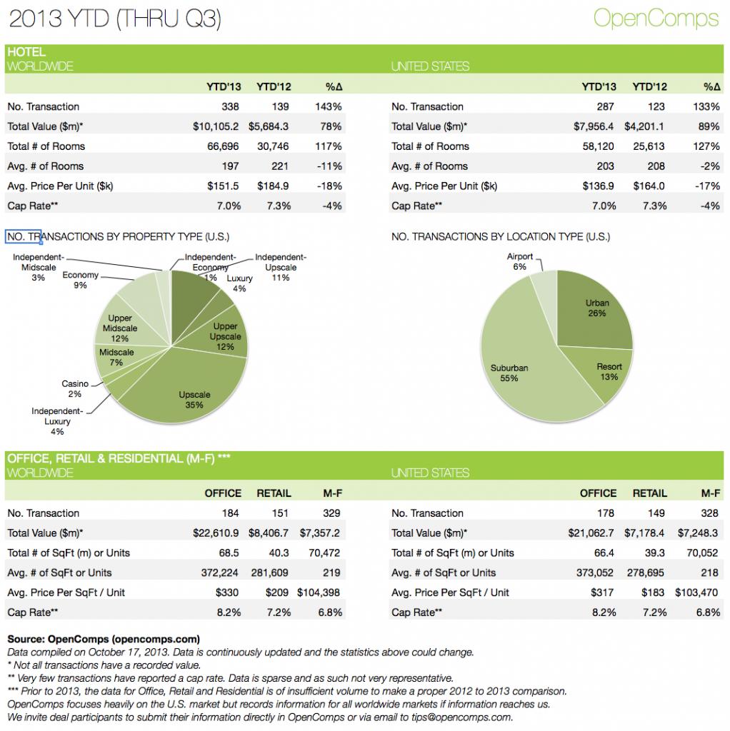2013-Q3 YTD Statistics