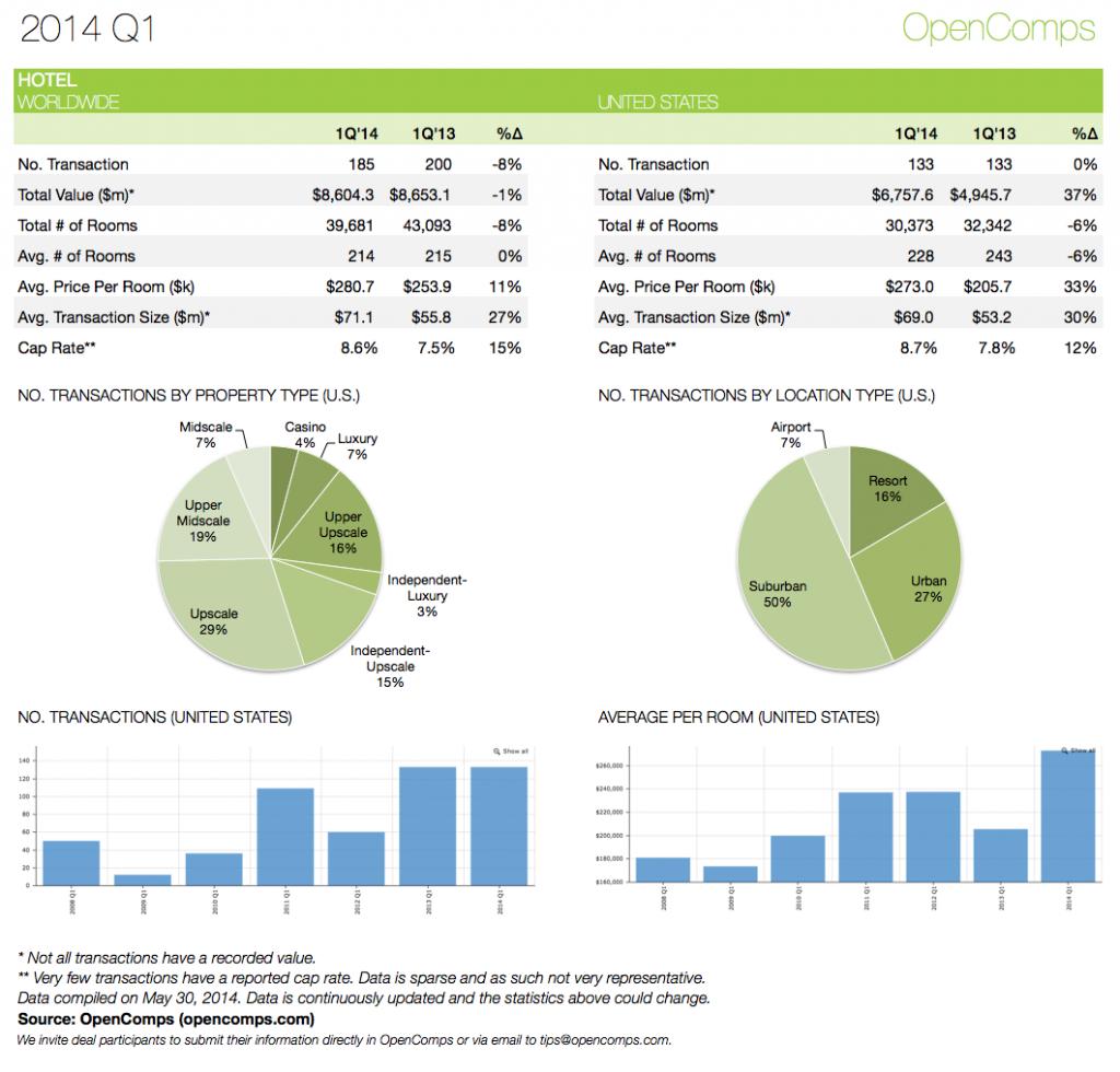 2014-Q1 Statistics Hotels