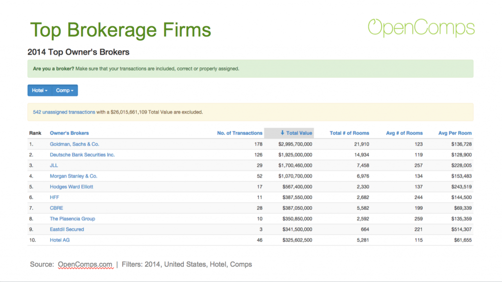 2014 Top Hotel Brokerages